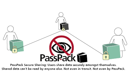 PassPack Secure Sharing